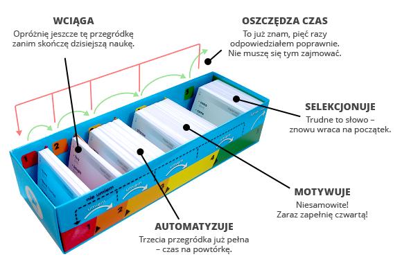 jak korzystać z systemu memobox